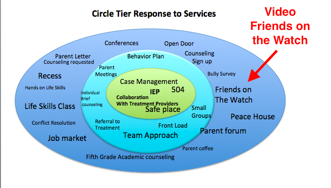 Circle Tier Response to Services